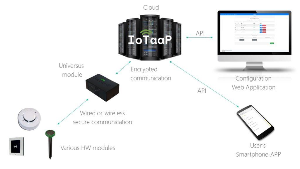 IoTaaP diagram