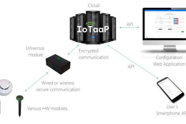 IoTaaP diagram