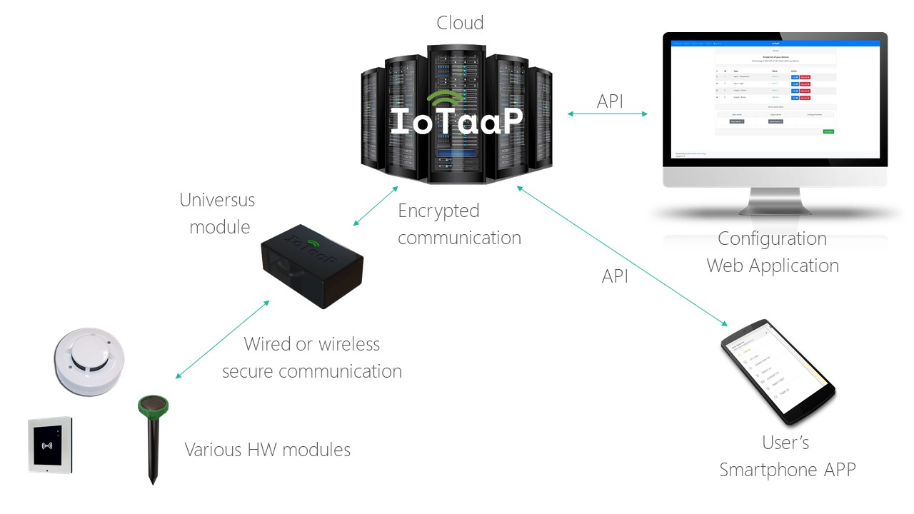 https://www.mvt-solutions.com/project/iotaap/